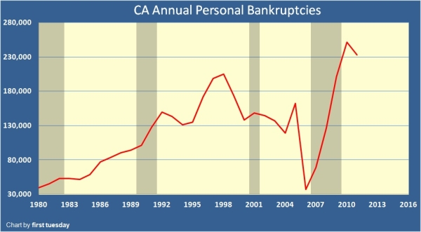 bankruptcies in california