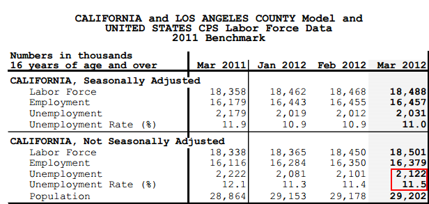 california employment data
