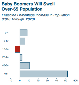 california population growth by group