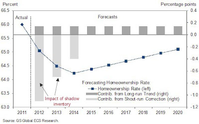 homeownership forecast