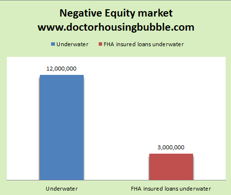negative equity us 2012