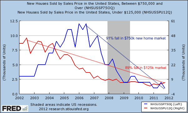 new home sales by price range