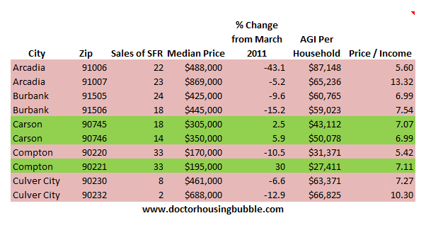 socal housing data may 2012