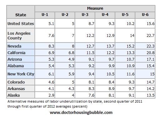 u6 unemployment various regions 2012