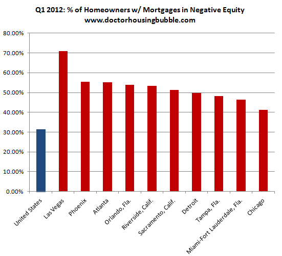 underwater mortgages us q1 2012