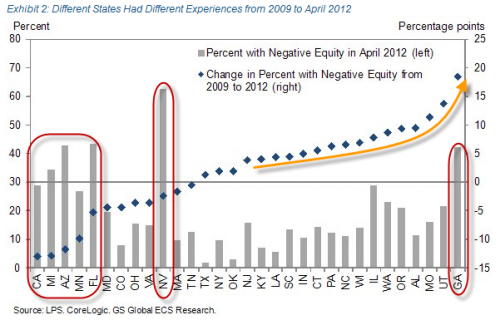 goldman housing neg equity states