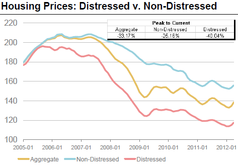 Distressed vs non-distressed market