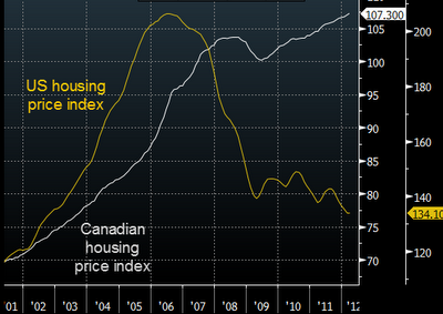 US-vs-canadian-housing-prices.png