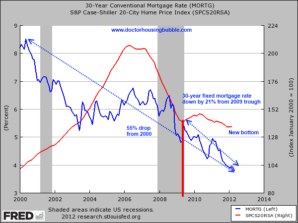 case shiller and 30 year