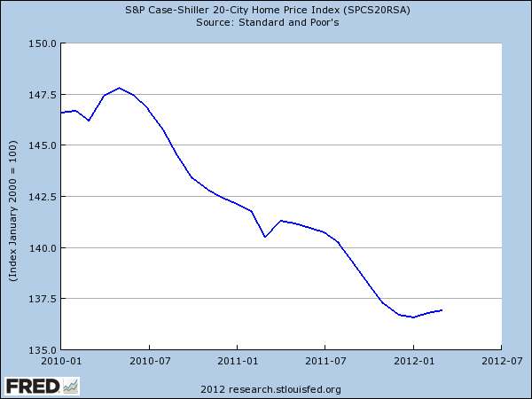 case shiller homes