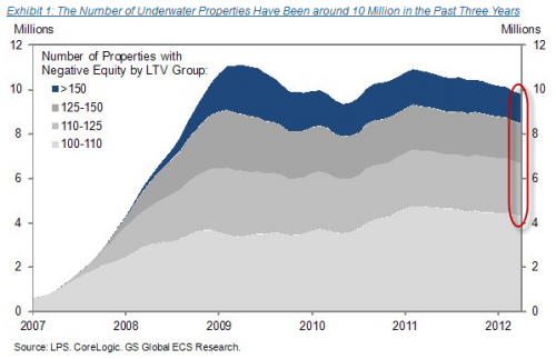 goldman negative equity 2012