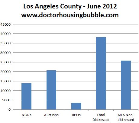 la inventory housing market