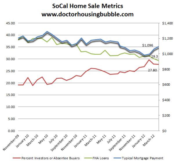 socal home sale metrics