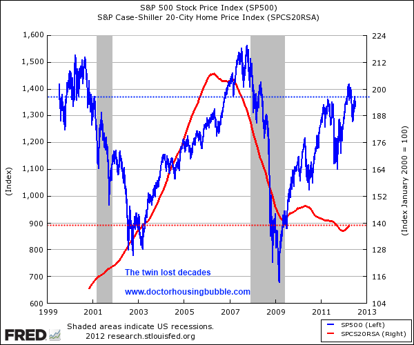 case shiller and snp 500 2012