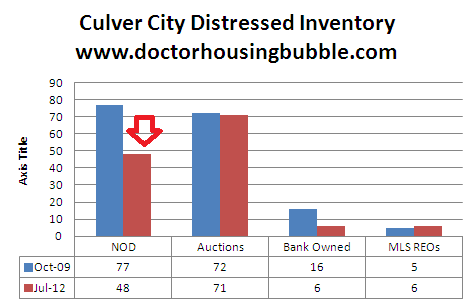 culver city distressed inventory