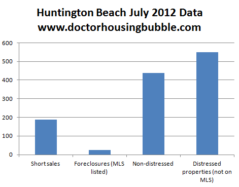 huntington beach data