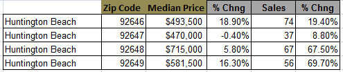 huntington beach home prices 2012
