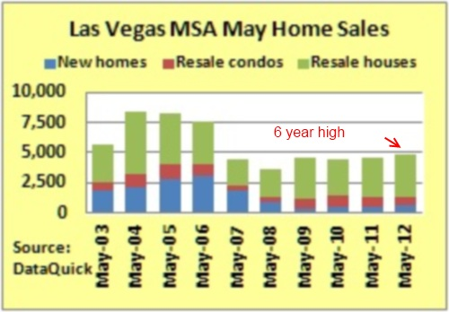 las vegas home sales