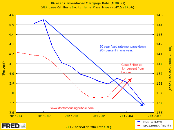 mortgage rates and case shiller