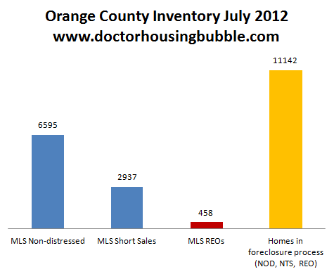 orange county inventory july 2012
