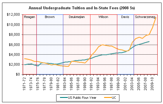 uc tuition and fees