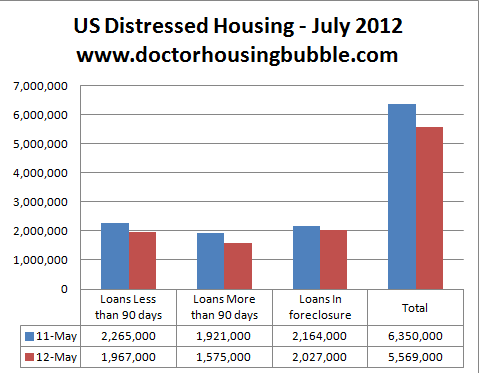 us distressed housing 2012