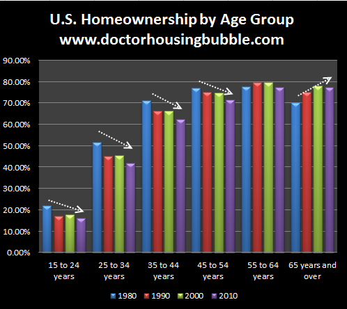 us-homeownership-by-age-group