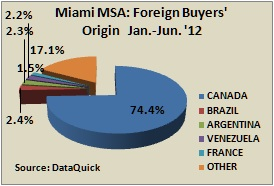 foreign buyers florida miami