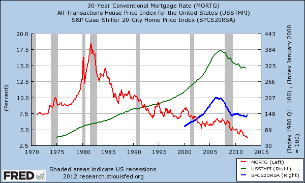 home prices interest rates