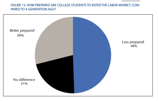 prepared college graduates employment