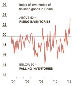 China Inventory