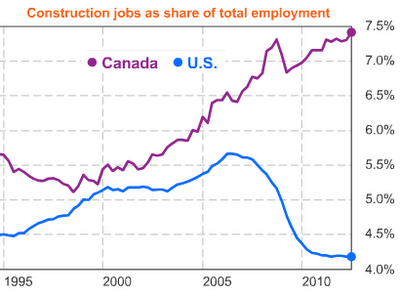 Construction jobs as percent of total employment