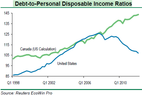 Debt-to-disposable income ratio