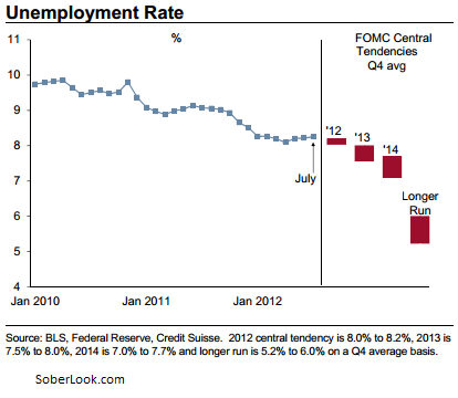 FOMC enemployment projections