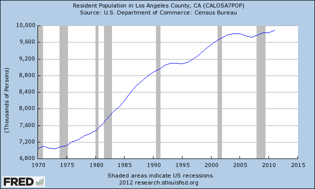 california population