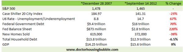 economic snapshot 2012