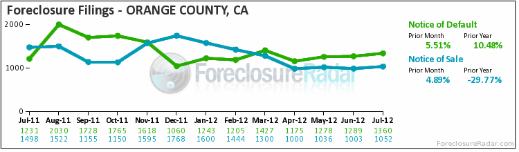 filings-month orange county