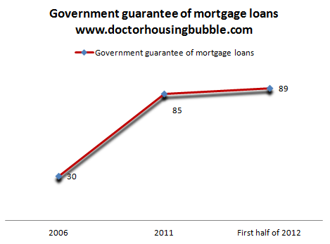 government share of loan market