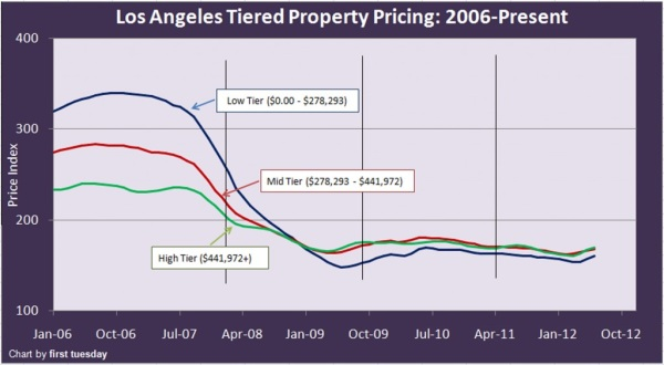 la-tiered prices