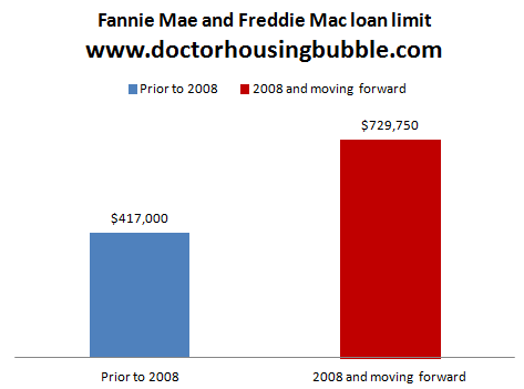 loan limits fannie and freddie