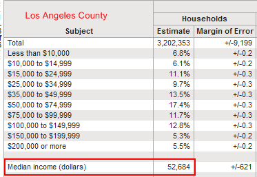 median income los angeles county households