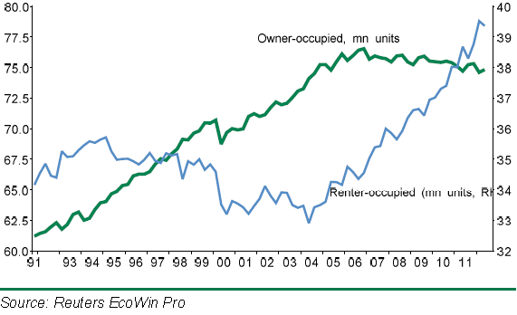rental vs owner occupied units