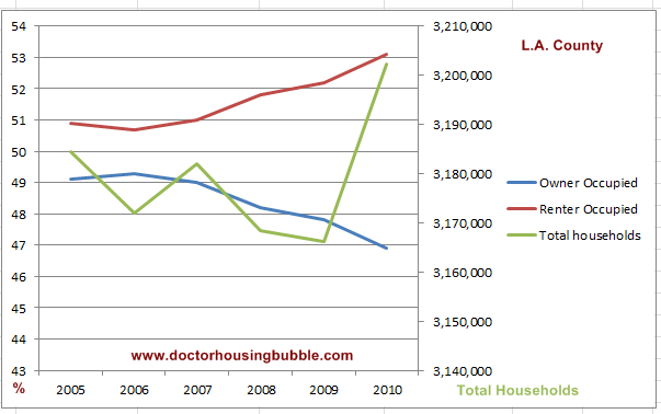 renter housing data los angeles