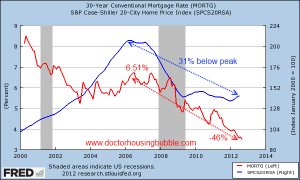 an analysis of the american mortgage market