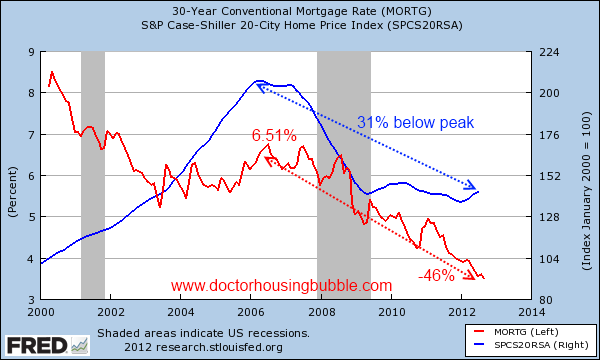 case shiller 20 and 30 year fixed mortgage rate