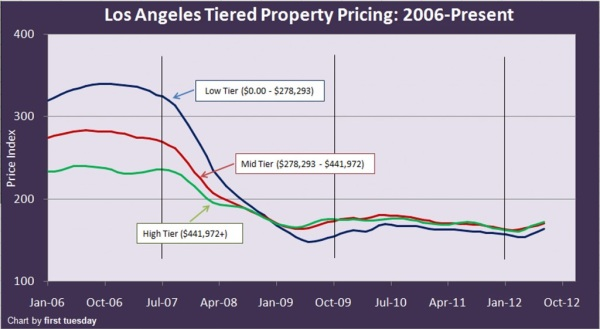 la home tiered prices