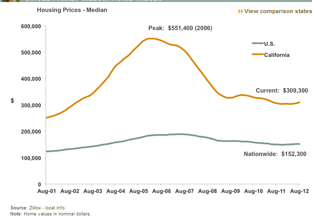 us home prices vs california