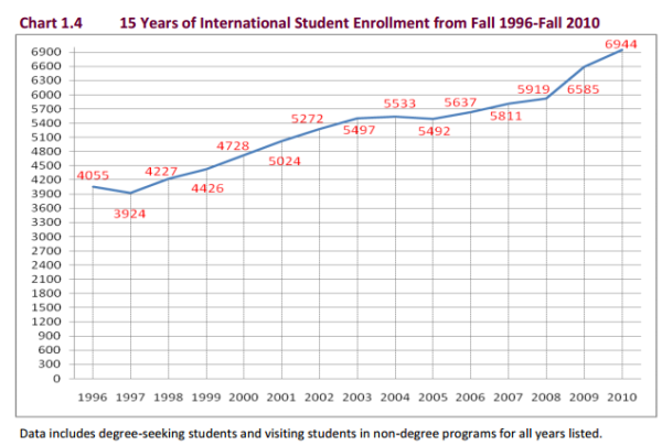 usc international enrollment