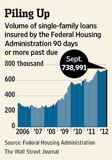FHA bailout