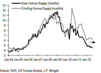 Supplies of new and existing homes in months